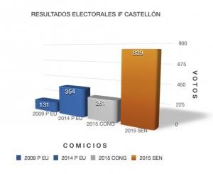 * RESULTADOS CASTELLÓN