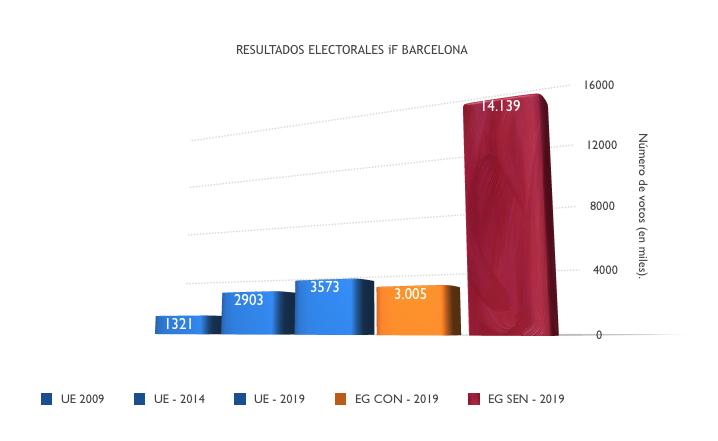 HISTORICO DE RESULTADOS IF BARCELONA